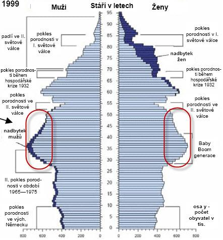 Věkové_složení_obyvatelstva_v_Německu_v_roce_1999_v_tis_osob