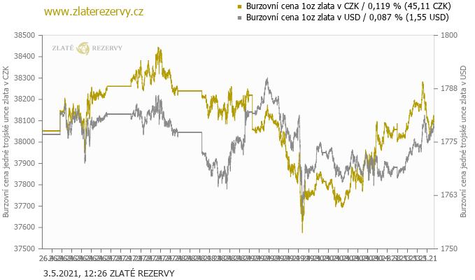 176a2b674 ... Cenový vývoj 1 unce zlata v CZK a USD za poslední týden ...